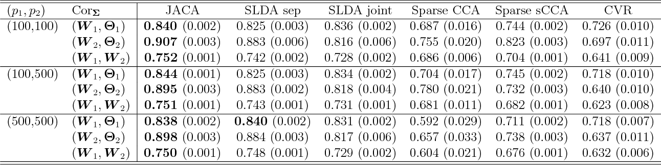Figure 3 for Joint association and classification analysis of multi-view data