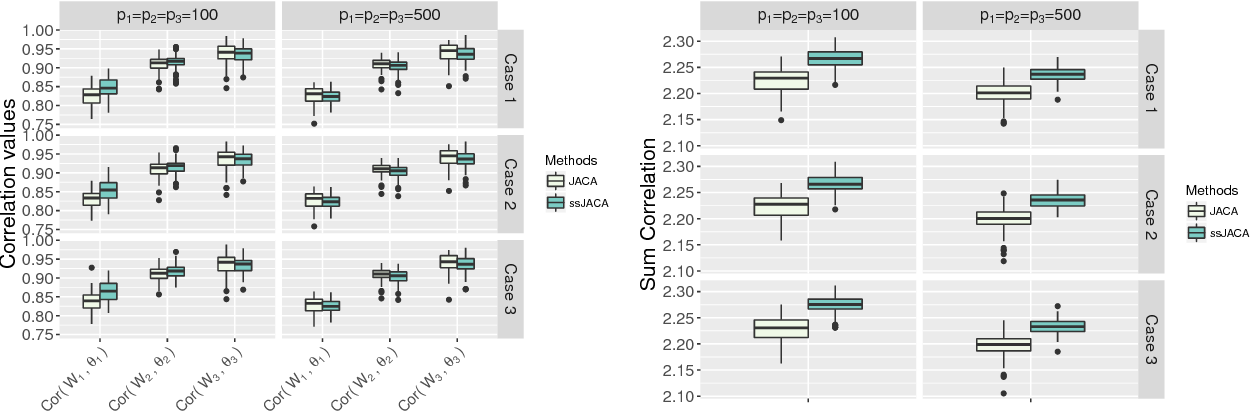 Figure 4 for Joint association and classification analysis of multi-view data
