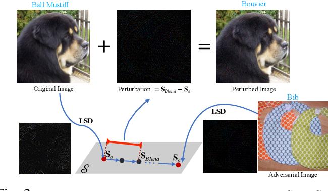 Figure 2 for LSDAT: Low-Rank and Sparse Decomposition for Decision-based Adversarial Attack