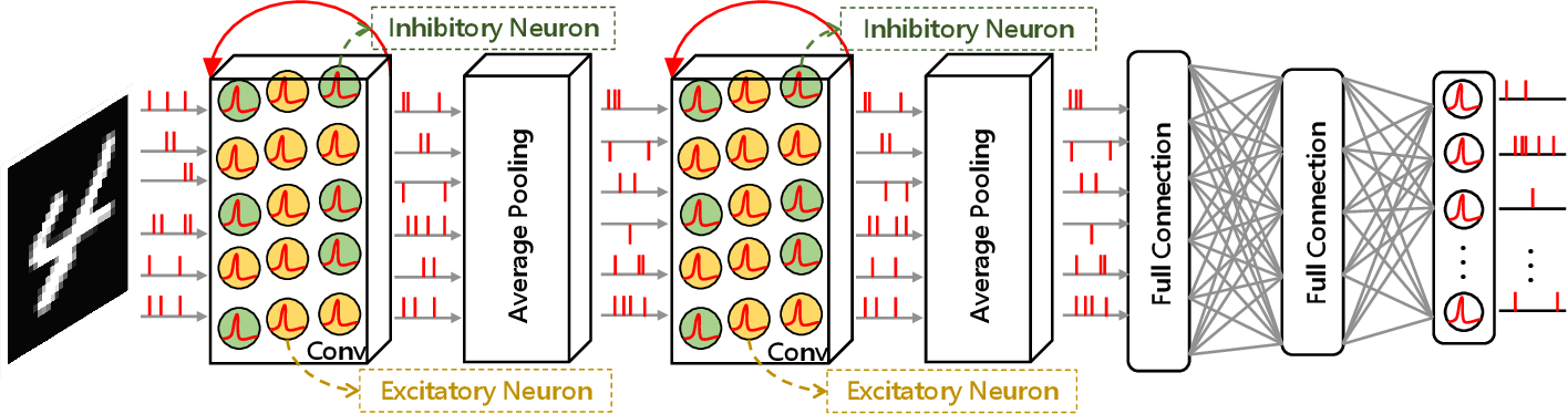 Figure 3 for BackEISNN: A Deep Spiking Neural Network with Adaptive Self-Feedback and Balanced Excitatory-Inhibitory Neurons