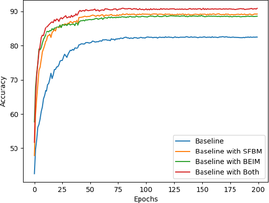 Figure 2 for BackEISNN: A Deep Spiking Neural Network with Adaptive Self-Feedback and Balanced Excitatory-Inhibitory Neurons