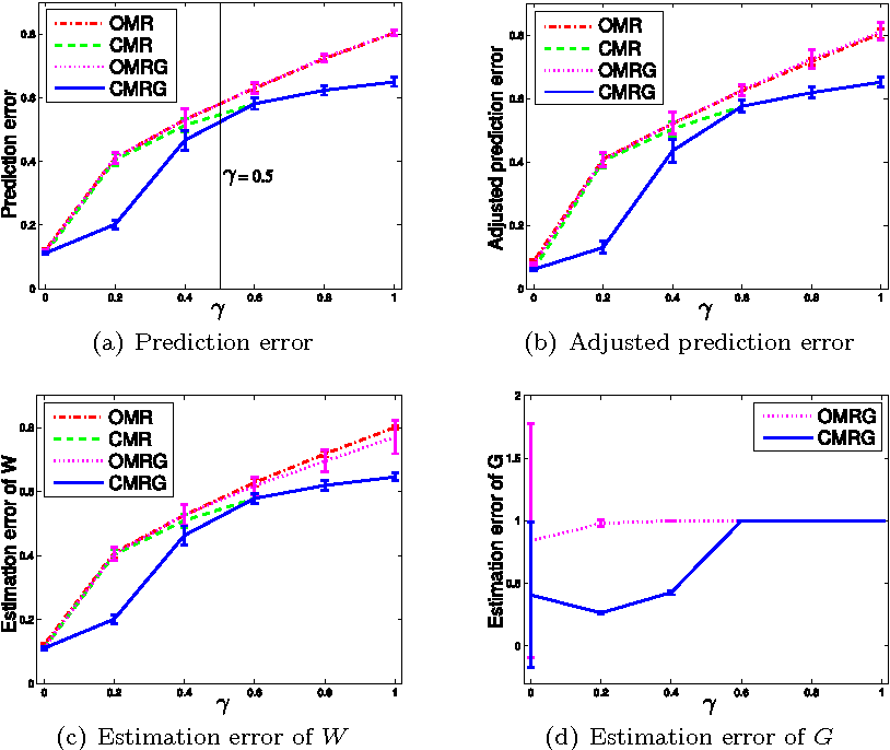 Figure 2 for Multivariate Regression with Grossly Corrupted Observations: A Robust Approach and its Applications
