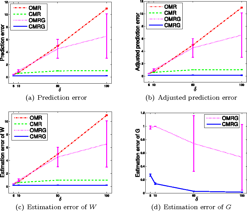 Figure 4 for Multivariate Regression with Grossly Corrupted Observations: A Robust Approach and its Applications