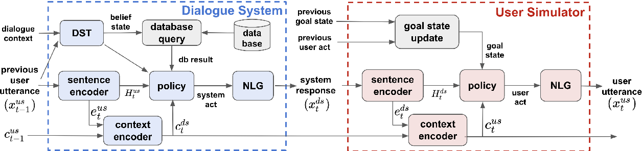 Figure 1 for Transferable Dialogue Systems and User Simulators