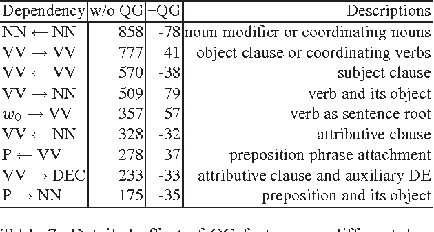 Table 7: Detailed effect of QG features on different dependency patterns.