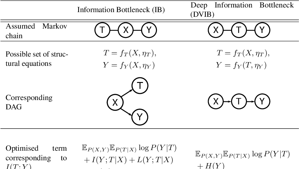 Figure 3 for On the Difference Between the Information Bottleneck and the Deep Information Bottleneck
