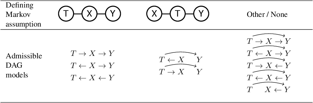 Figure 2 for On the Difference Between the Information Bottleneck and the Deep Information Bottleneck
