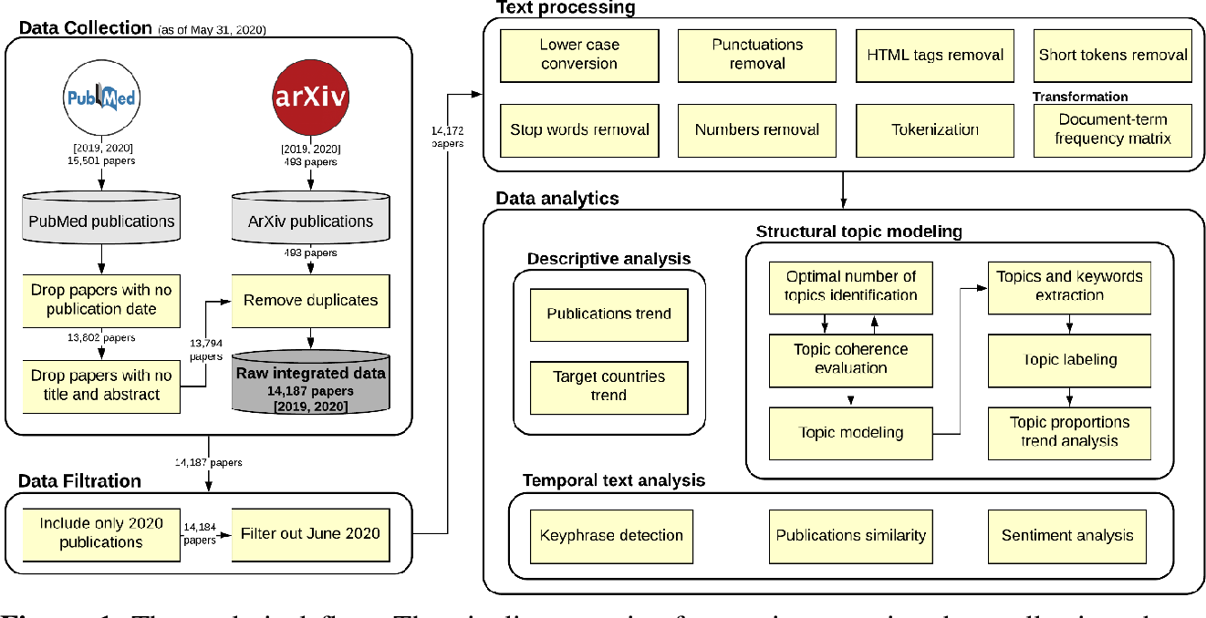 Figure 1 for Understanding the temporal evolution of COVID-19 research through machine learning and natural language processing