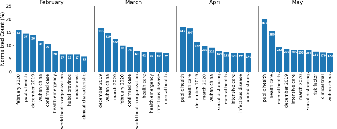 Figure 4 for Understanding the temporal evolution of COVID-19 research through machine learning and natural language processing