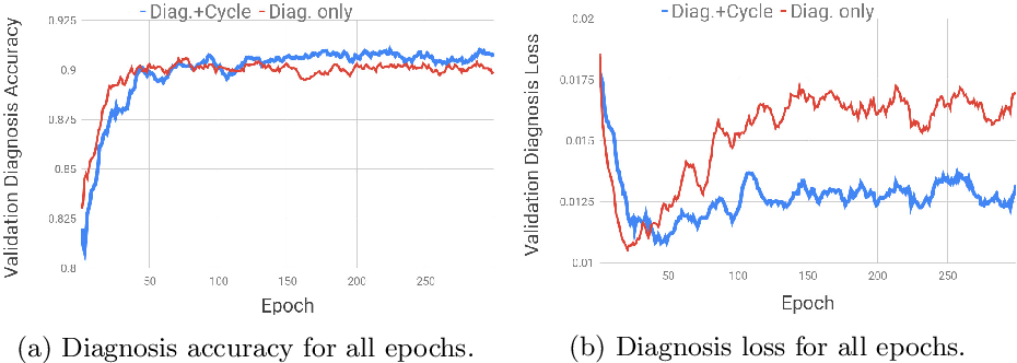 Figure 4 for Justifying Diagnosis Decisions by Deep Neural Networks
