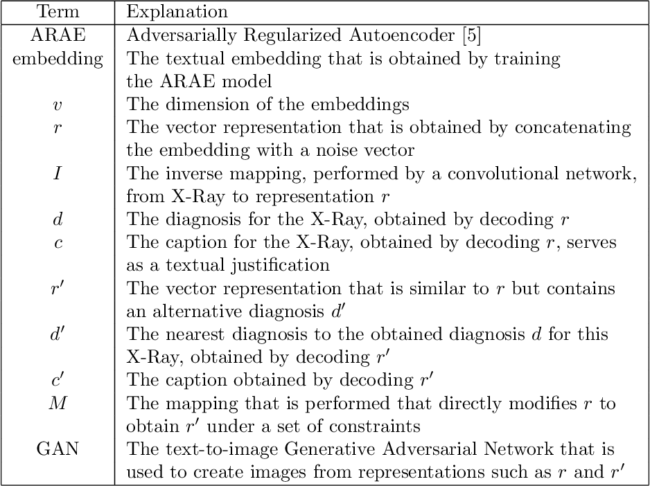 Figure 2 for Justifying Diagnosis Decisions by Deep Neural Networks