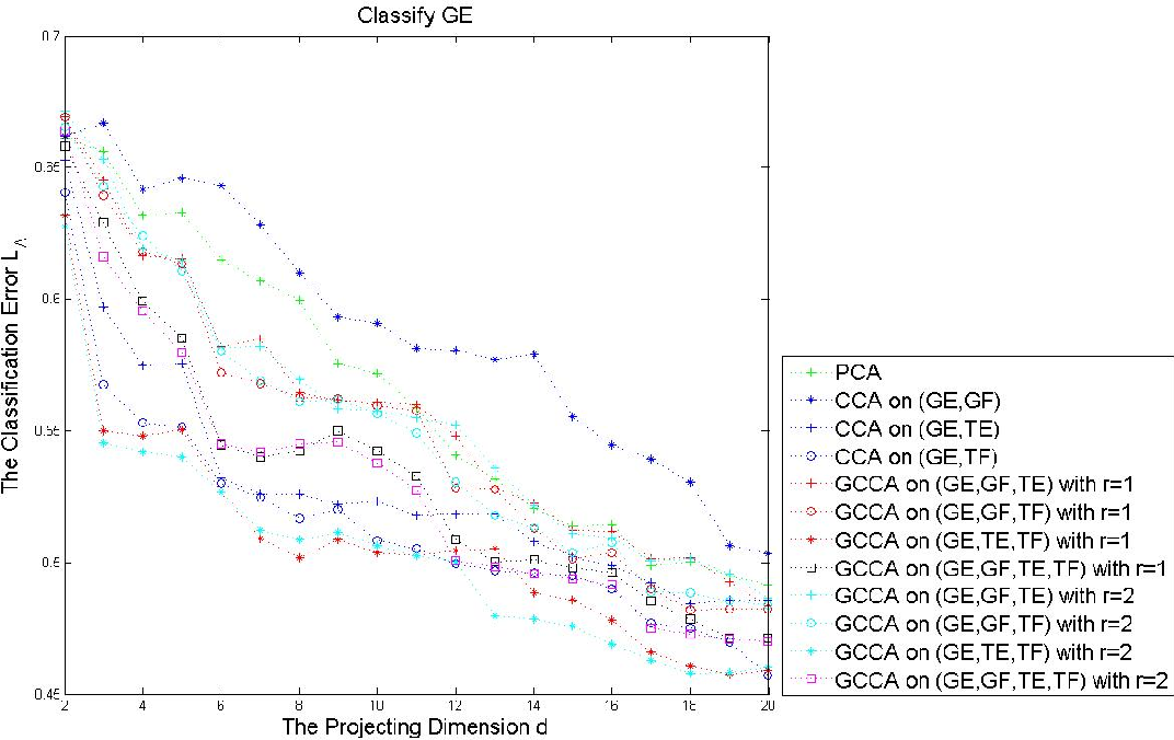 Figure 2 for Generalized Canonical Correlation Analysis for Classification