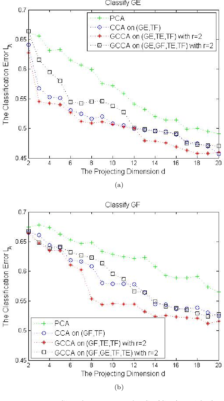 Figure 4 for Generalized Canonical Correlation Analysis for Classification