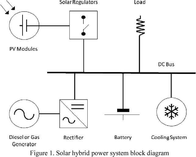 Hybrid power system model how to get the most from your system