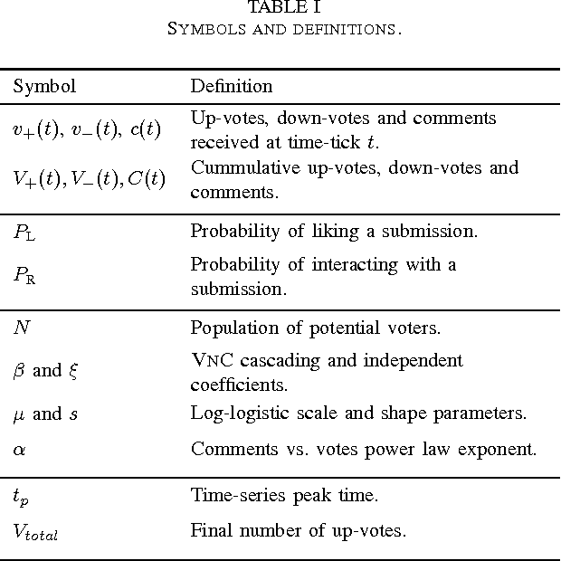 Table I From Vote And Comment Modeling The Coevolution Of User