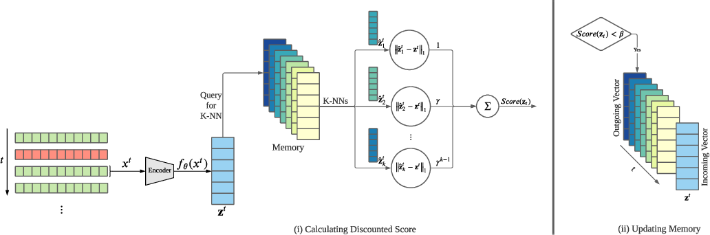 Figure 2 for MemStream: Memory-Based Anomaly Detection in Multi-Aspect Streams with Concept Drift