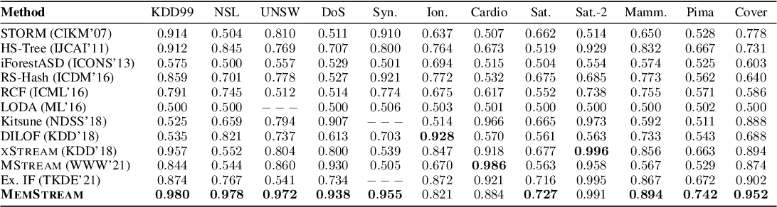 Figure 3 for MemStream: Memory-Based Anomaly Detection in Multi-Aspect Streams with Concept Drift