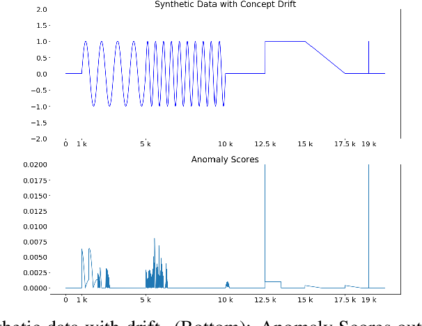 Figure 4 for MemStream: Memory-Based Anomaly Detection in Multi-Aspect Streams with Concept Drift