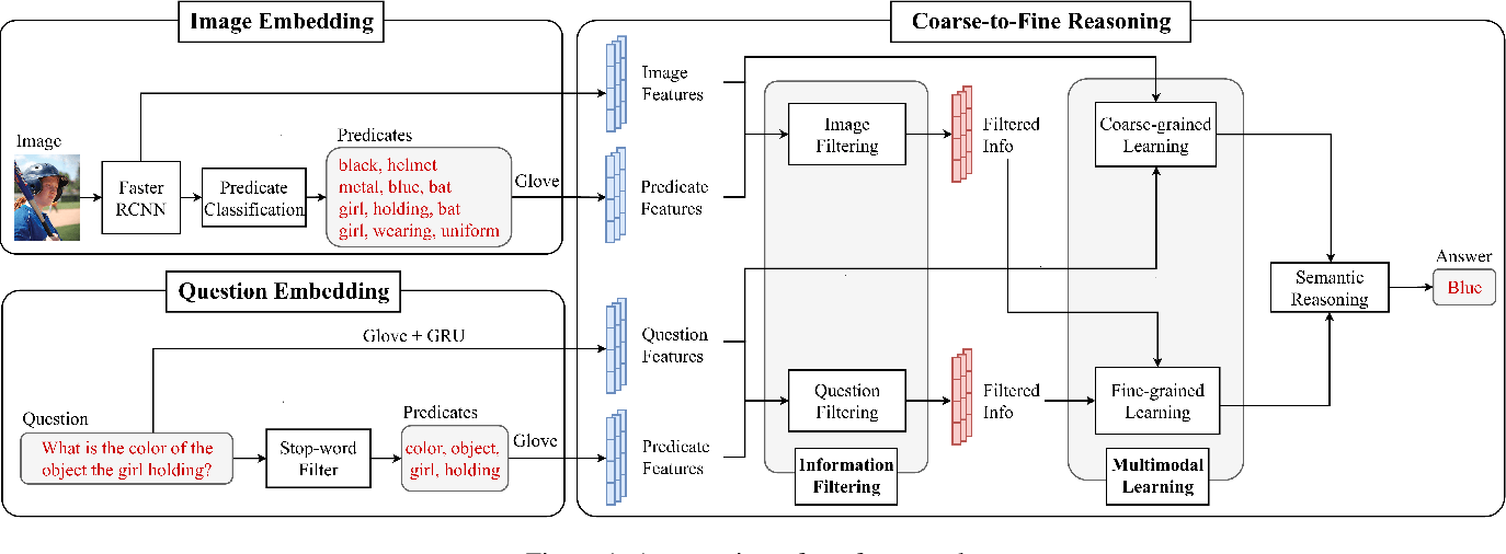 Figure 1 for Coarse-to-Fine Reasoning for Visual Question Answering