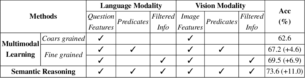 Figure 3 for Coarse-to-Fine Reasoning for Visual Question Answering