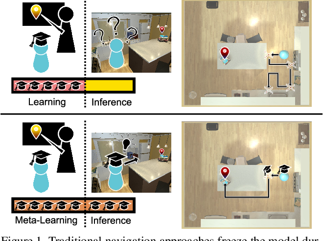 Figure 1 for Learning to Learn How to Learn: Self-Adaptive Visual Navigation Using Meta-Learning