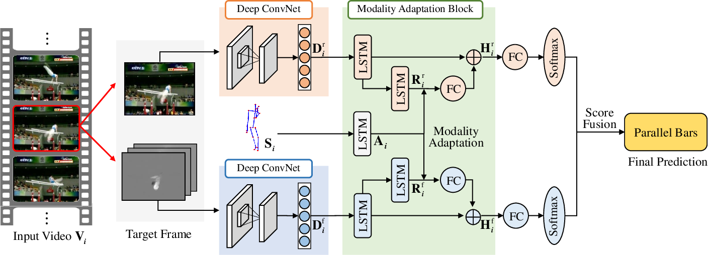 Figure 1 for Modality Compensation Network: Cross-Modal Adaptation for Action Recognition