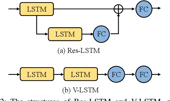 Figure 2 for Modality Compensation Network: Cross-Modal Adaptation for Action Recognition