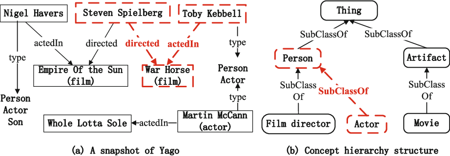 Entity Set Expansion With Meta Path In Knowledge Graph Semantic