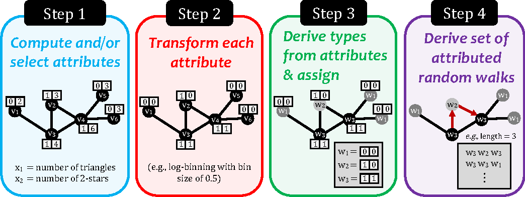 Figure 2 for A Framework for Generalizing Graph-based Representation Learning Methods