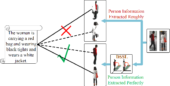 Figure 1 for DSSL: Deep Surroundings-person Separation Learning for Text-based Person Retrieval