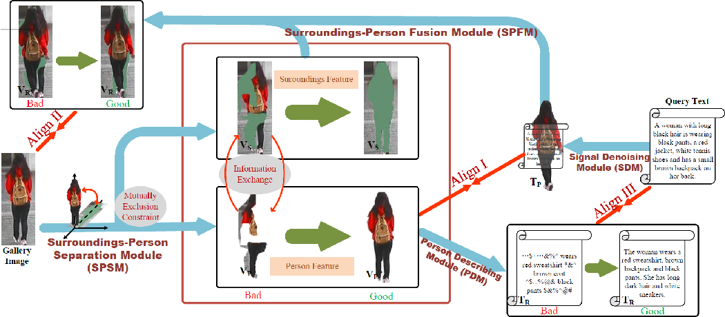 Figure 2 for DSSL: Deep Surroundings-person Separation Learning for Text-based Person Retrieval