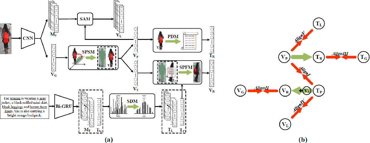 Figure 4 for DSSL: Deep Surroundings-person Separation Learning for Text-based Person Retrieval