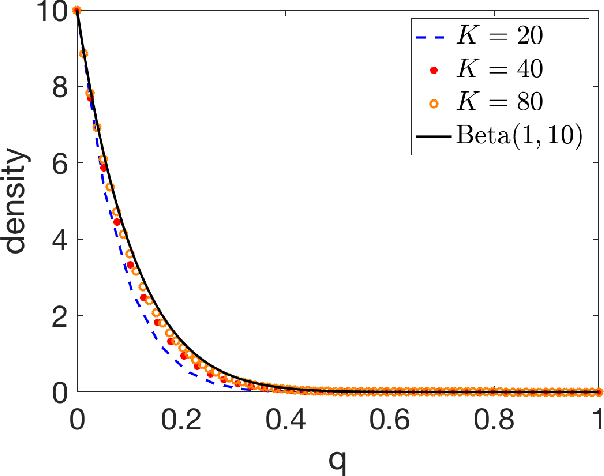 Figure 3 for Randomized Gradient Boosting Machine