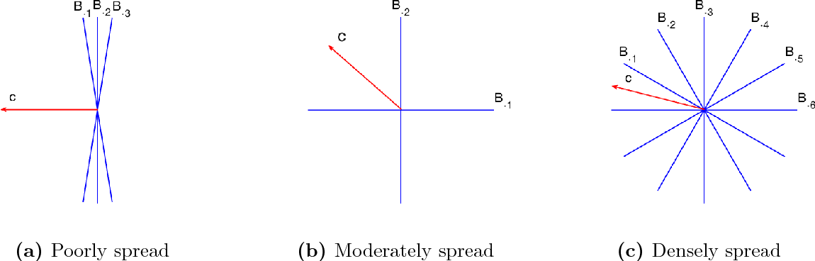 Figure 4 for Randomized Gradient Boosting Machine