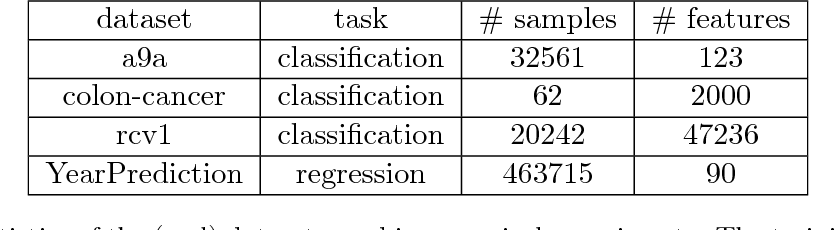 Figure 2 for Randomized Gradient Boosting Machine