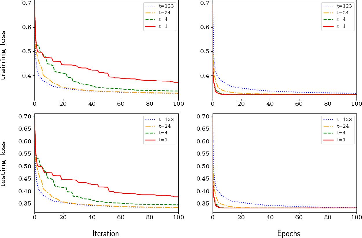 Figure 1 for Randomized Gradient Boosting Machine