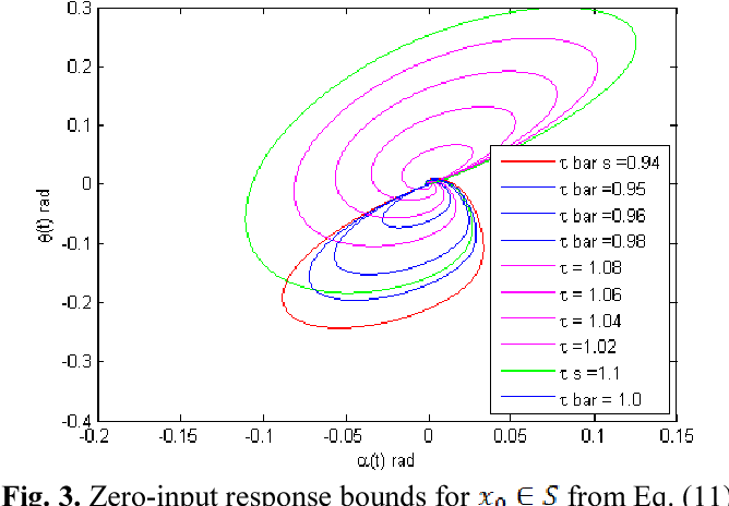 Fig. 3. Zero-input response bounds for from Eq. (11).