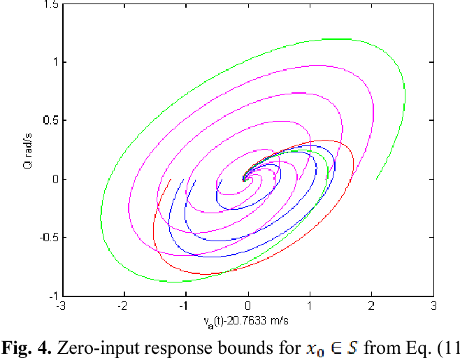 Fig. 4. Zero-input response bounds for from Eq. (11).