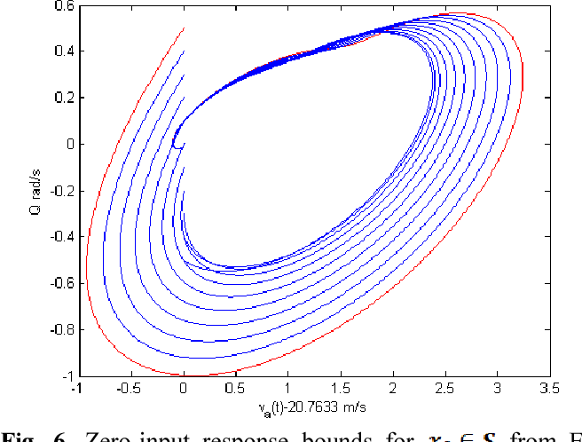 Fig. 6. Zero-input response bounds for from Eq. (13).