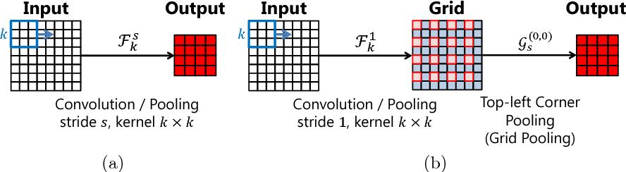 Figure 1 for Parallel Grid Pooling for Data Augmentation