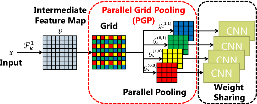 Figure 3 for Parallel Grid Pooling for Data Augmentation