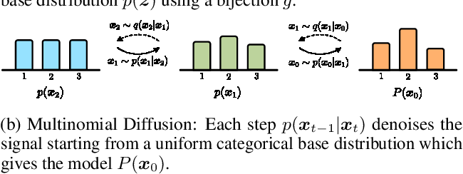 Figure 1 for Argmax Flows and Multinomial Diffusion: Towards Non-Autoregressive Language Models