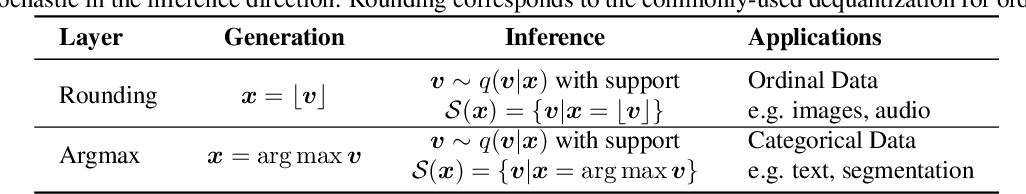 Figure 2 for Argmax Flows and Multinomial Diffusion: Towards Non-Autoregressive Language Models