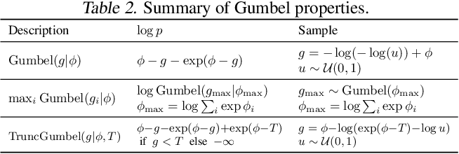 Figure 4 for Argmax Flows and Multinomial Diffusion: Towards Non-Autoregressive Language Models