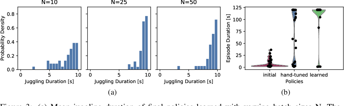 Figure 4 for High Acceleration Reinforcement Learning for Real-World Juggling with Binary Rewards