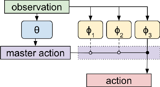 Figure 1 for Meta Learning Shared Hierarchies
