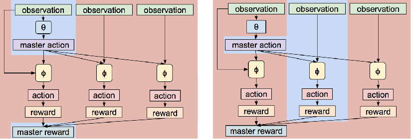 Figure 2 for Meta Learning Shared Hierarchies