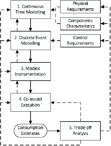 Figure 4 from Energy-Aware Design of Embedded Software