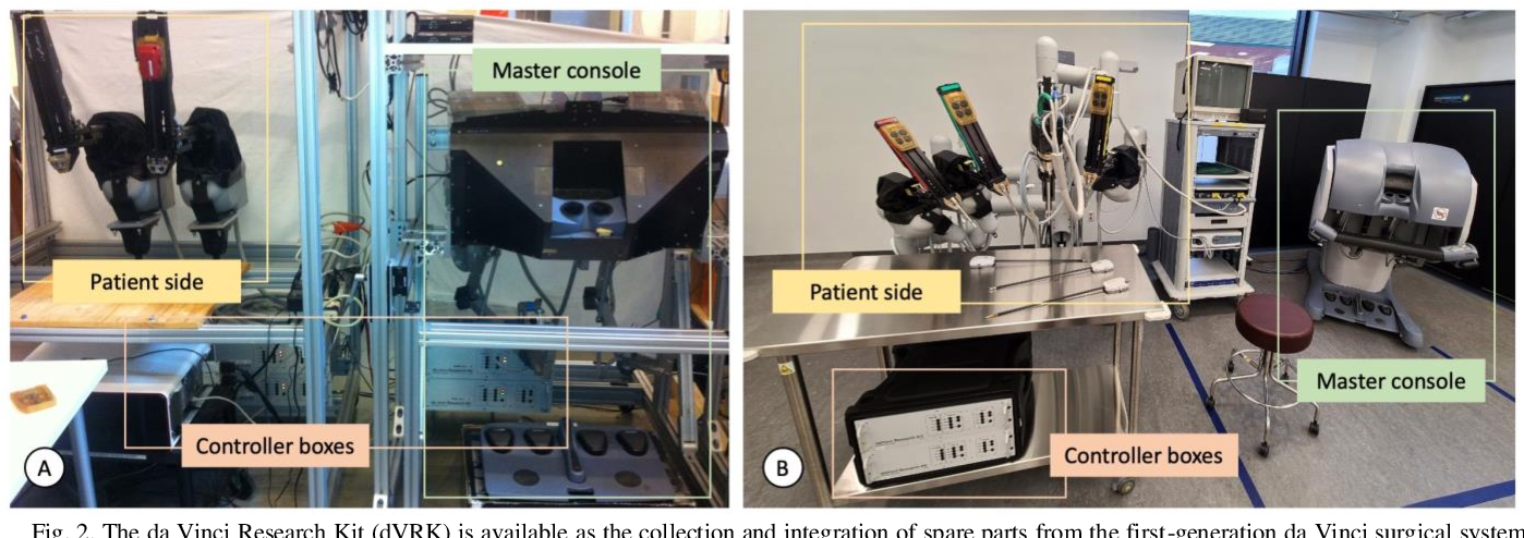 Figure 2 for Accelerating Surgical Robotics Research: Reviewing 10 Years of Research with the dVRK