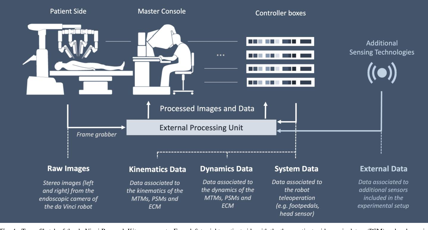 Figure 4 for Accelerating Surgical Robotics Research: Reviewing 10 Years of Research with the dVRK